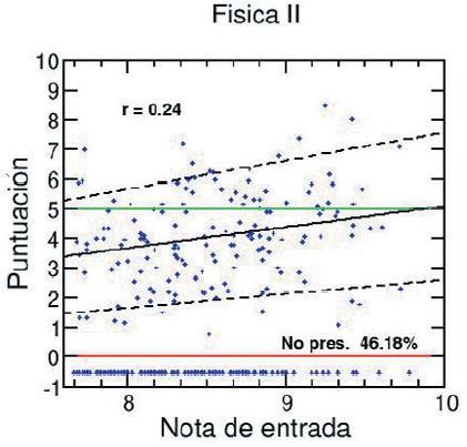 Figura 2. Notas de Fóica General II versus nota de ingreso.