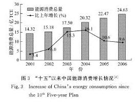 Datos oficiales de la evolución del consumo de petróleo en China desde 2001 a 2006.