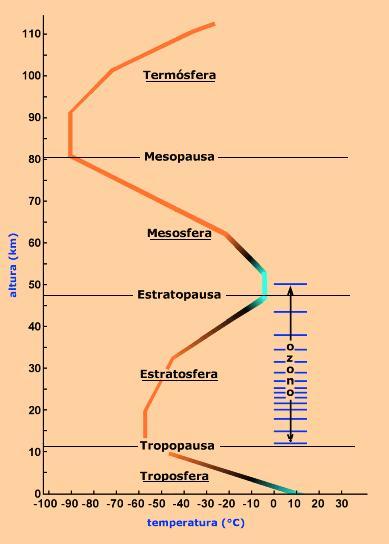 dibujo20090501_atmosphere_tropopause_ozone