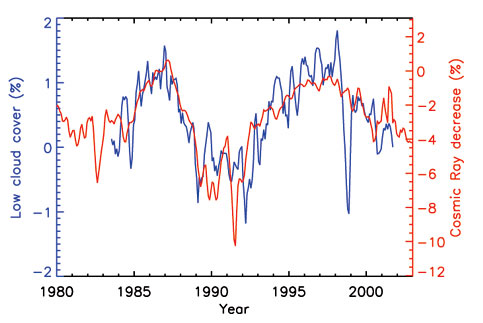 dibujo20090501_correlation_cosmic_ray_flux_orange_low_altitude_cloud_cover_blue_marsh_svensmark_2003