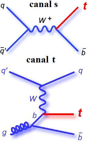 dibujo20090307quarktopproductiononchannelsandtbyelectroweaktheory