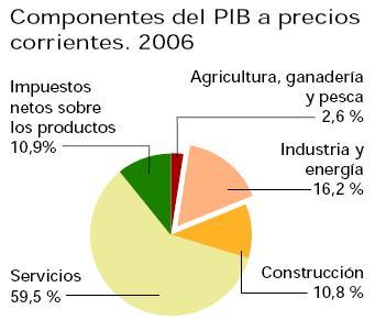dibujo20090403componentespibaprecioscorrientes2006