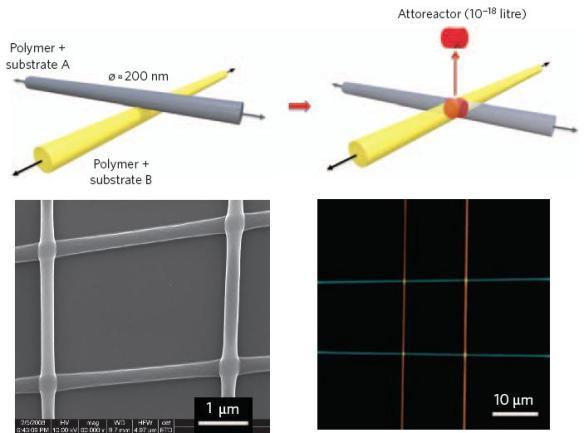 dibujo20090407_attoreactor_polymer_intersection_microcavities