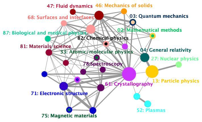 Cómo Medir La Multidisciplinaridad De La Física En