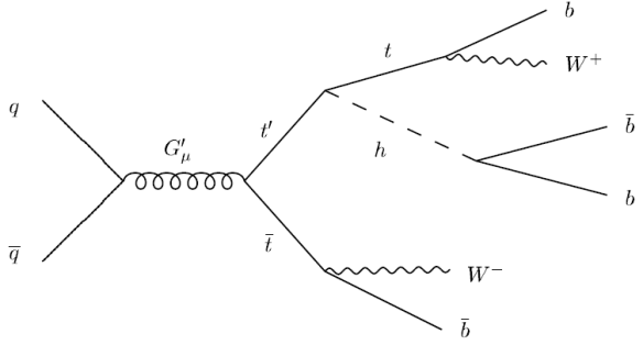 dibujo20090418_protonantiproton_topantitophiggs_higgsbottomantibottom
