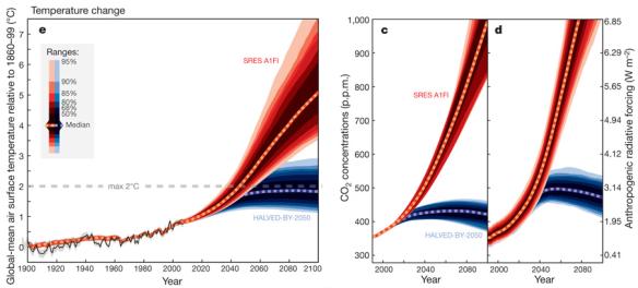Figura que seguro Al Gore incorporará a sus nueva conferencias sobre cambio climático, Meinshausen et al. (C) Nature.
