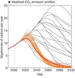 Posibles curvas de emisiones de CO2 consideradas por Allen et al. (C) Nature.