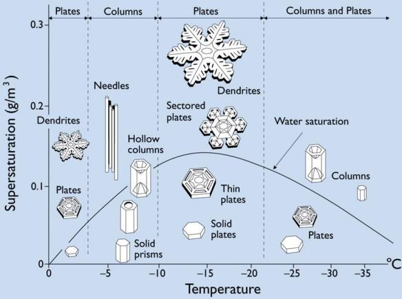 Dibujo20090508_snow_crystal_morphology_function_temperature