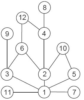 Diagrama de Hasse del grafo con arcos (a,b) si a divide b (hasta 12).