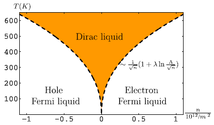Dibujo20090626_quantum_critical_phase_diagram_of_graphene_(C)_Schmalian