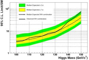 Dibujo20090702_CL_limits_from_CDF_II_for_Higgs_boson_mass_WH_combination