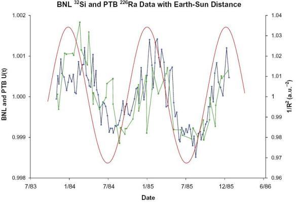 Dibujo20090706_1983_1986_BNL_32Si_data_green_color_versus_earth_sun_distance_red_curve