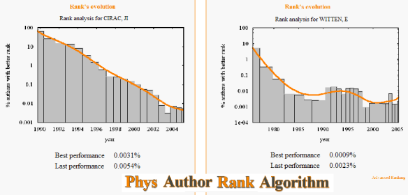 Dibujo20090708_Juan_Ignacio_Cirac_and_Edward_Witten_Phys_Author_Rank_Algorithm_Result