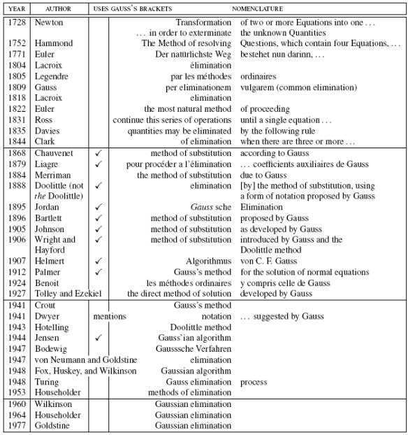 Dibujo20090717_history_from_Newton_1728_of_gaussian_elimination_algorithm
