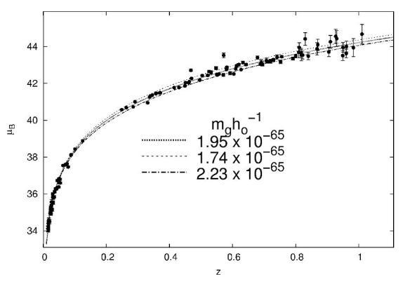 Dibujo20090803_massive_graviton_explanation_supernova_SN_Ia_distance_data