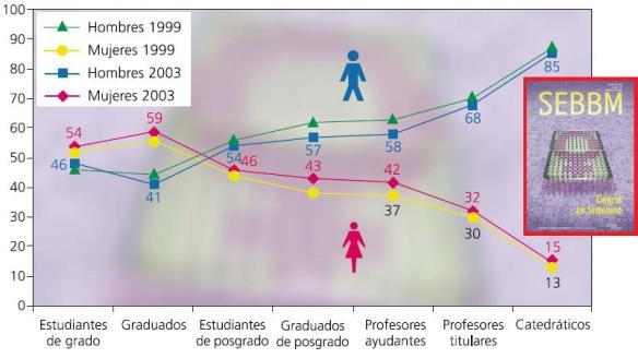 Dibujo20090809_Datos_España_Hombres_Mujeres_Universidad_1999_2003