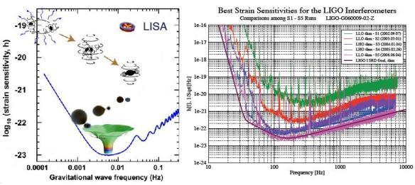 Dibujo20090814_LISA_left_LIGO_right_strain_sensitivity_curve_showing_frequency_range