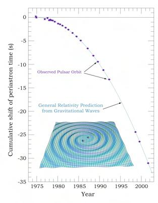 Dibujo20090814_Precession_periastron_PSR 1913_16_in_27_years_of_radio_data_and_prediction_general_relativity