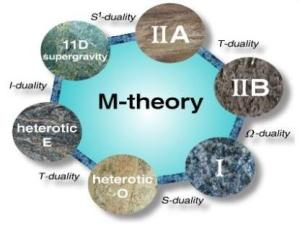 Dibujo20090819_M_theory_dualities