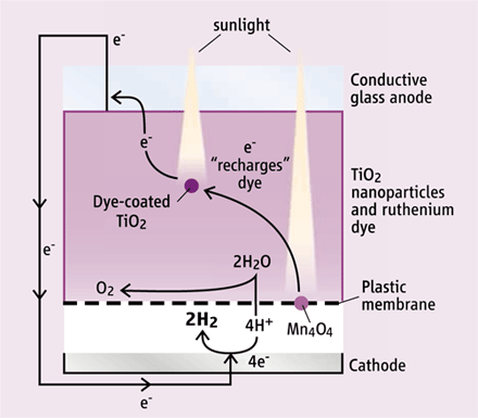 Dibujo20090903_dye-sensitized_solar_cell_using_manganese_catalyst_for_splitting_water_into_oxygen_and_protons