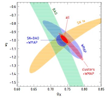Dibujo20090910_dark_energy_equation_of_state_following_chandra_ie_w_versus_omegax
