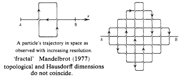 Dibujo20090916_particle_trajectory_ord_theory_fractal_spacetime