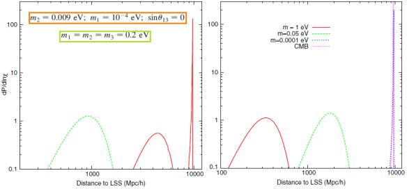 Dibujo20091019_Cosmic_neutrino_background_as_function_of_neutrino_mass_hierarchy_and_neutrino_mean_mass