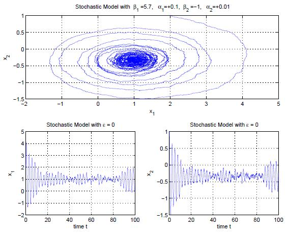 Dibujo20091103_sustained_oscillations_in_stochastic_model_of_love_where_deterministic_model_do_not_show_them