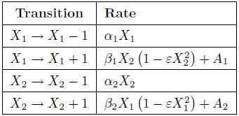 Dibujo20091103_Transition_table_with_nonlinear_rates_in_continuous_markov_process_model_of_love