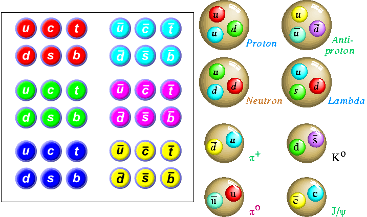 Qué pasó con… los pentaquarks | Francis (th)E mule Science's News