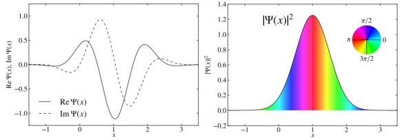 Atención, pregunta: La realidad de la función de onda cuántica ...