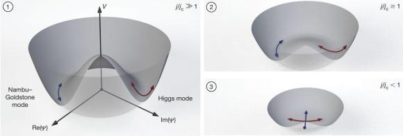Resultado de imagen de los bosones sólo son consistentes como teorías cuánticas en un espacio-tiempo de 26 dimensiones