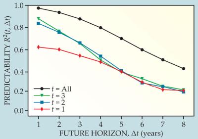 Dibujo20130330 predictability - future horizon - scientist career evolution