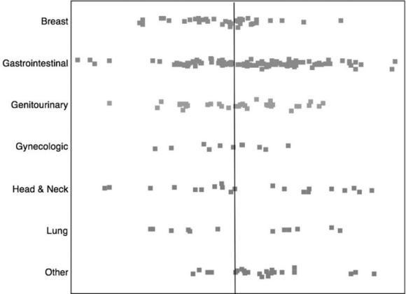 Dibujo20121130 Effect estimates reported in the literature by malignancy type