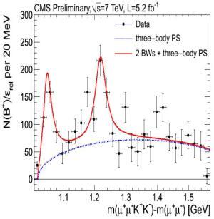 Dibujo20121203 cms preliminary y 4140 resonance observation