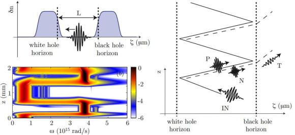 Dibujo20121203 Evolution of a laser pulse during the first few bounces from a white-black hole cavity