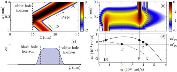 Dibujo20121203 numerical simulations interaction laser pulse with white hole horizon