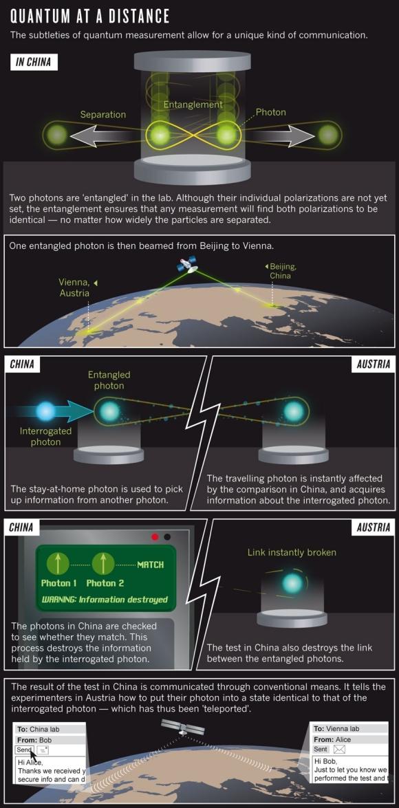 Dibujo20121206 quantum teleporting between china and austria via a satellite