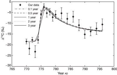 Dibujo20121208 Comparison of our data with a four-box carbon cycle simulation