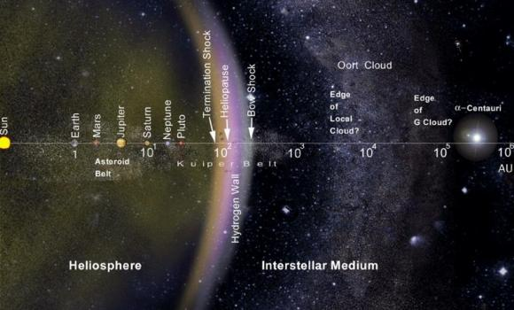 Dibujo20121208 solar system - heliosphere - heliopause - interstellar medium