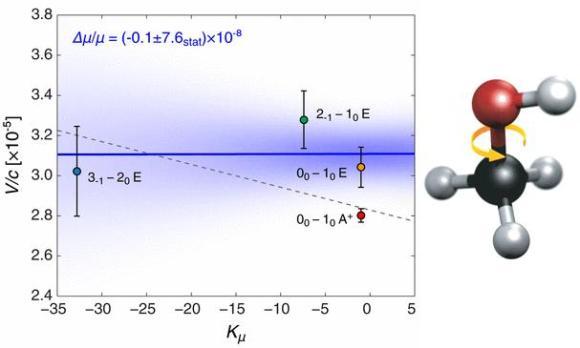 Dibujo20121214 new result based on methanol molecule