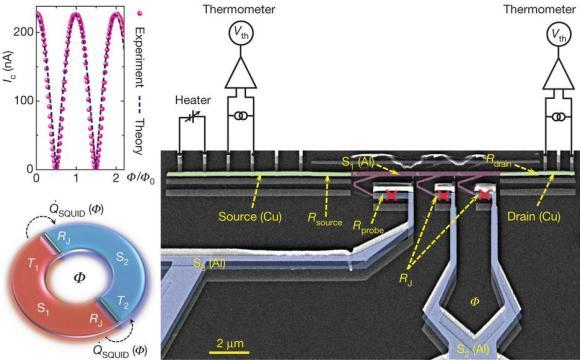 Dibujo20121219 Josephson heat interferometer