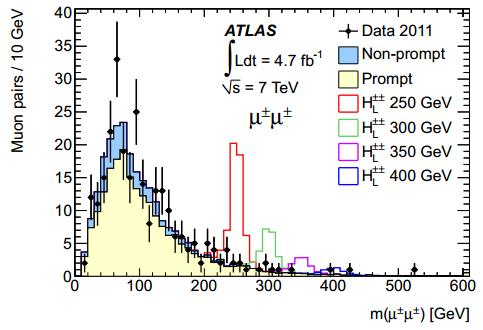 Dibujo20121227 same-sign dimuon spectrum 2011 data ATLAS