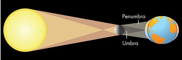 Dibujo20130104 Solar eclipse - earth tides
