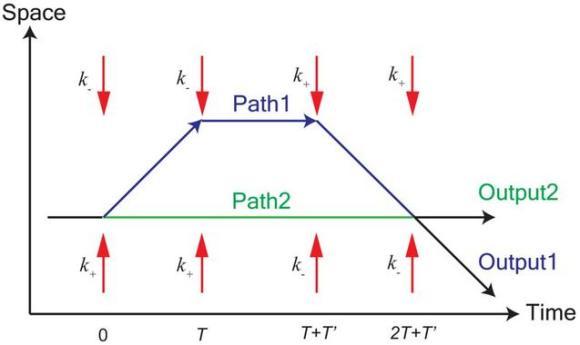 Dibujo20130110 Paths matter waves in Ramsey-Borde interferometer versus time - red arrows denote laser beams