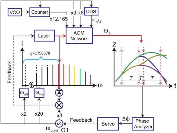 Dibujo20130110 Schematic. Oscillator - frequency reference for all signal generators and the optical frequency comb