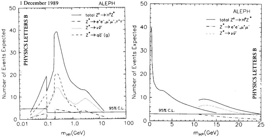 Dibujo20130113 ALEPH Collab - Higgs search - 1989-1990