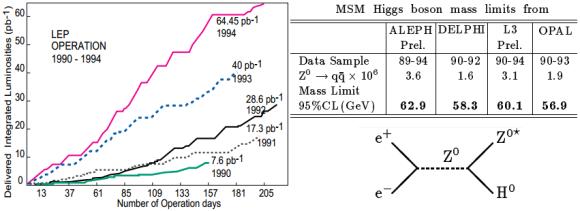Dibujo20130113 LEP - Higgs exclusion - 1989-1994