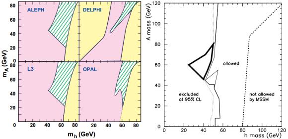 Dibujo20130113 LEP - MSSM Higgs exclusion ALEPH DELPHI L3 OPAL