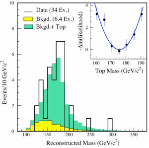 Dibujo20130113 quark top discovery tevatron - cdf dzero